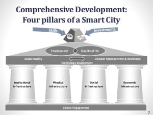 100-smart-cities-by-2024-shankar-aggarwal-ministry-of-urban-development-india-transforming-transportation-2015-7-638