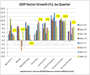 India's GDP Growth: Fudged or Real?