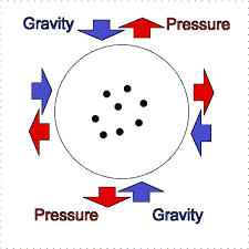 gravity and fission
