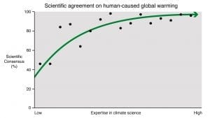 Expertise in climate science graph